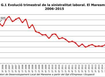 El Maresme registró 716 accidentes laborales en los últimos tres meses