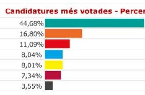 Las fuerzas independentistas logran el 52'6% de los votos en el Maresme