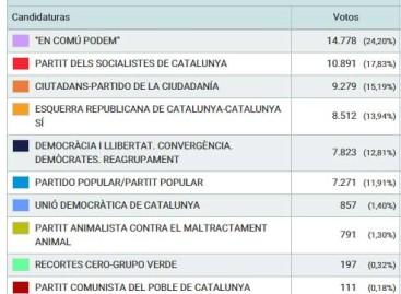 En Comú Podem se impone con rotundidad en Mataró