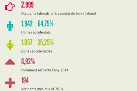 Los accidentes laborales se dispararon en el Maresme el año pasado