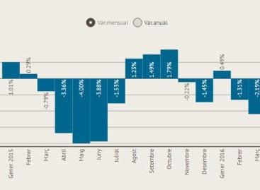 El paro bajó en el Maresme en 713 personas en marzo