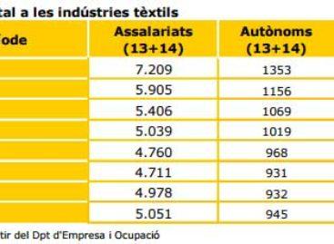 La confección hace que el textil del Maresme recupere empleos por segundo año consecutivo